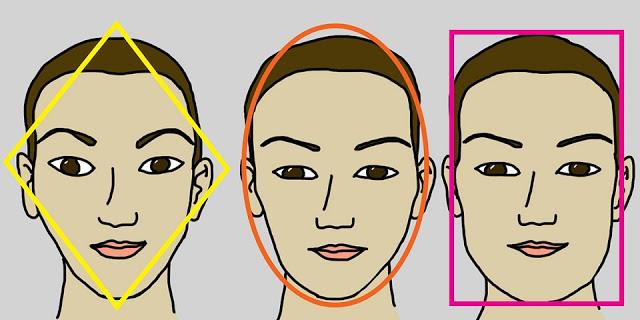 Определяем характер по форме лица