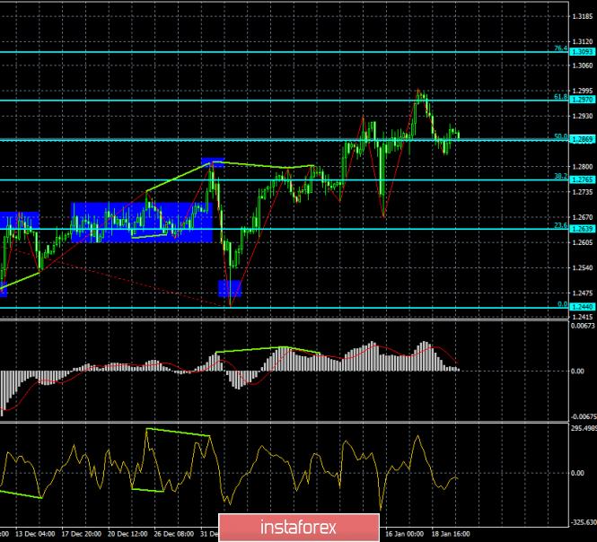 Анализ Дивергенций GBP/USD на 22 января. Медвежья дивергенция предрекает новое падение