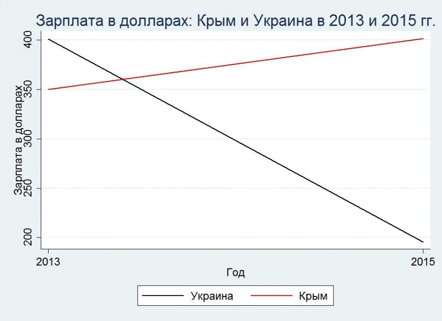 Переезд Крыма в Россию и изменение реальных доходов на полуострове