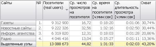 СМИ в Рунете: 13 млн читателей в месяц