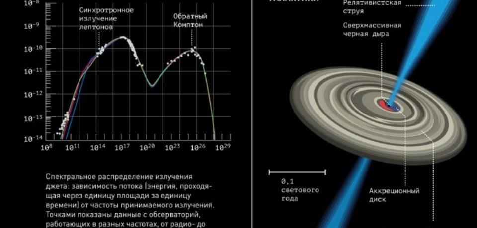 Чем вызваны джеты в ядрах галактик?