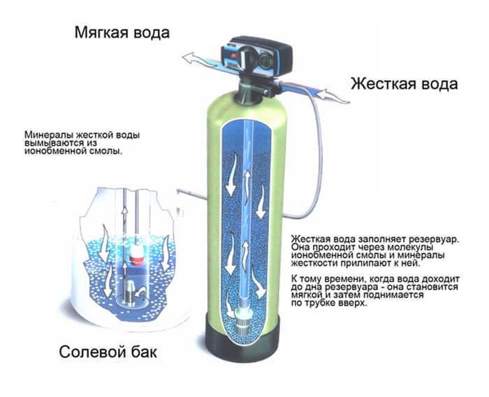 Какой самый экономный и эффективный способ смягчения воды