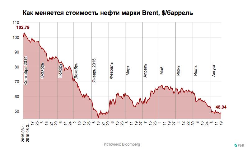 Зависит ли от санкций цена на нефть