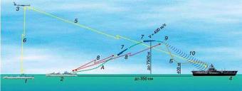 Радиоэлектронная атака на Ту-154 в акватории Черного моря