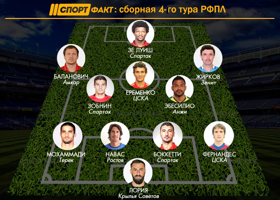 Футбол на Куличках  Новости футбола  Football  Лига