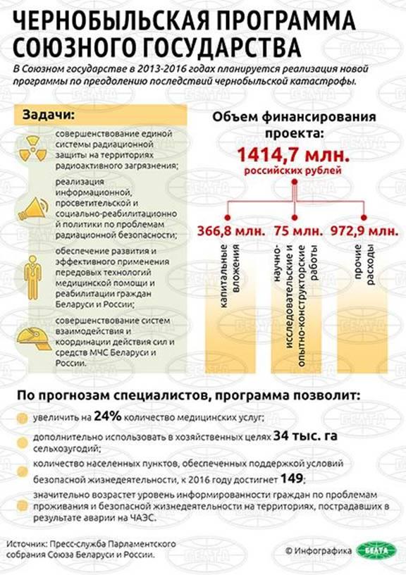 Жилье чернобыльцам программа