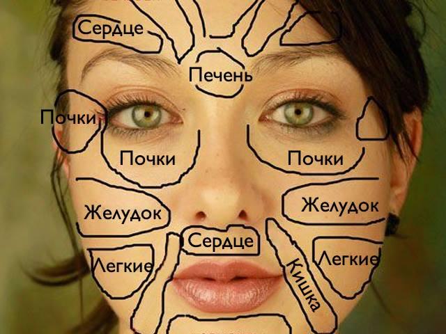ЭКитайская «карта лица»