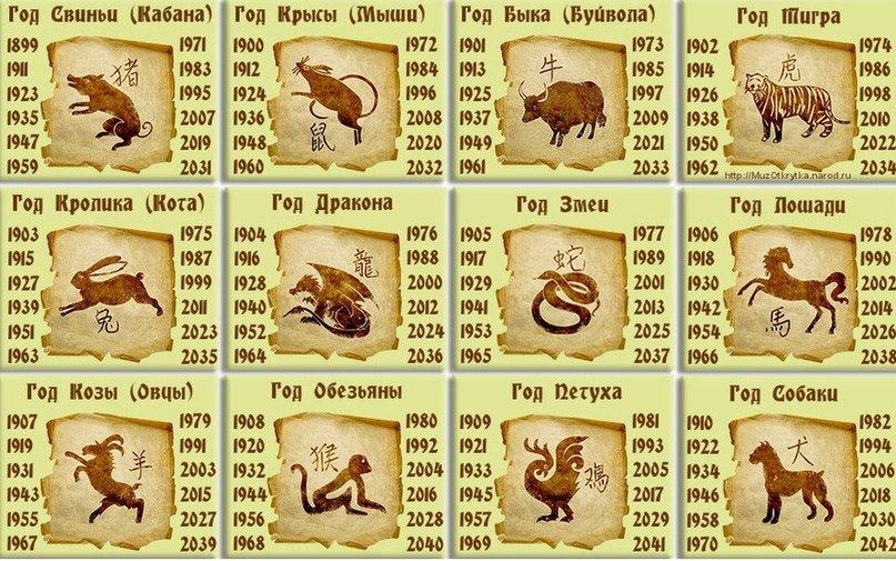 2018 год какого животного по гороскопу - чей год, характеристика