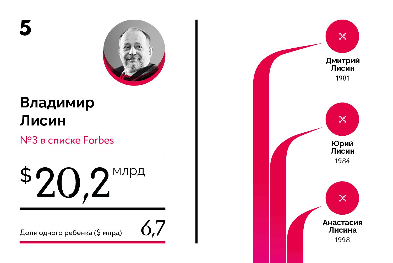 Богатейшие наследники российских миллиардеров