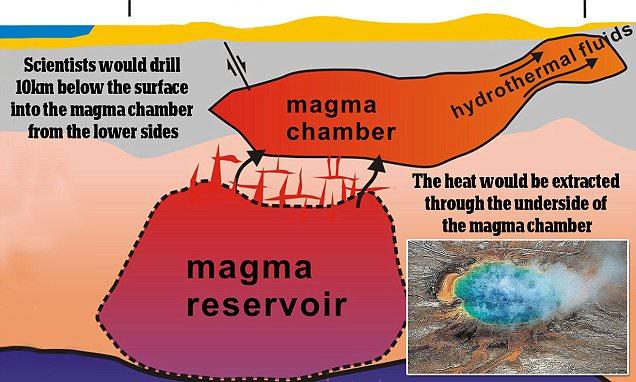 Рискованный план NASA по спасению человечества от Йеллоустоунского супер-вулкана