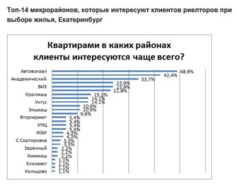 Самыми привлекательными районами Екатеринбурга стали Автовокзал и Академический