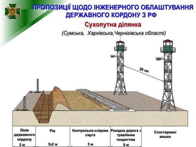 Украина уже вложила в проект…