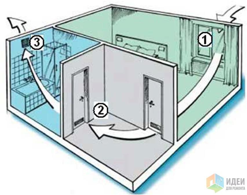 Приточная установка для квартиры. Виды