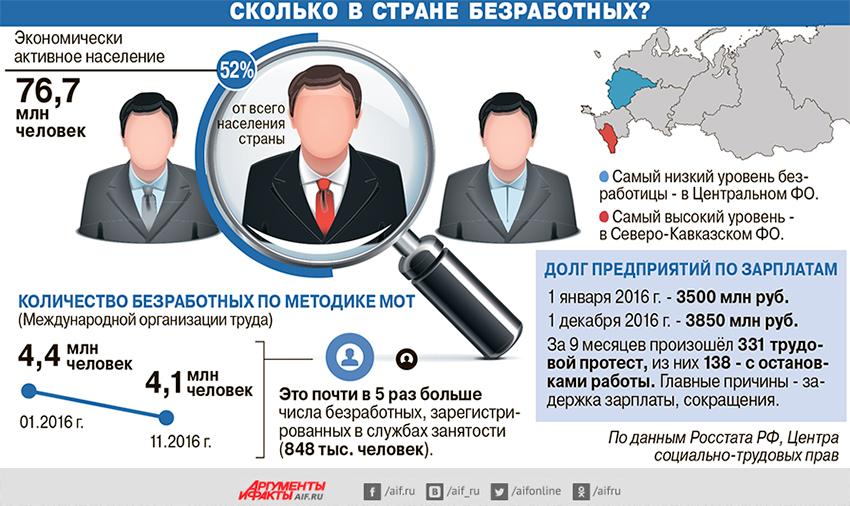 Что ждет российский рынок труда в 2017 году?