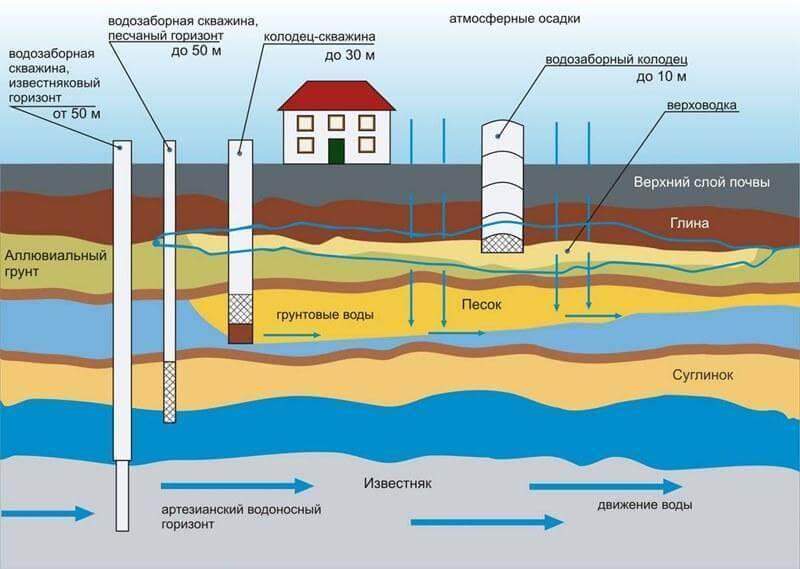 Анализ воды в санктпетербурге анализ питьевой воды