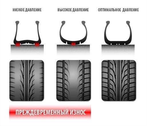 — Давление в шинах: - рекомендации.