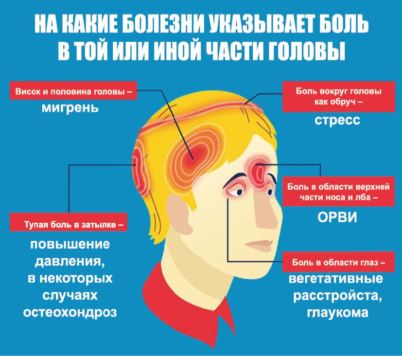 ЗДРАВОТДЕЛ. Как лечить мигрень