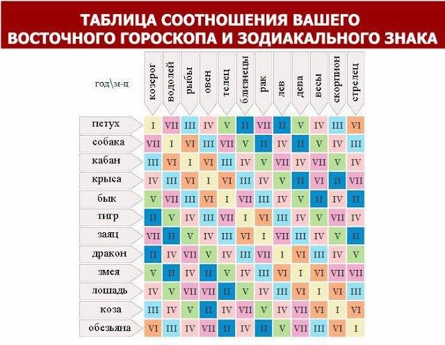 Совместимость восточного и зодиакального гороскопов: ваш настоящий Знак