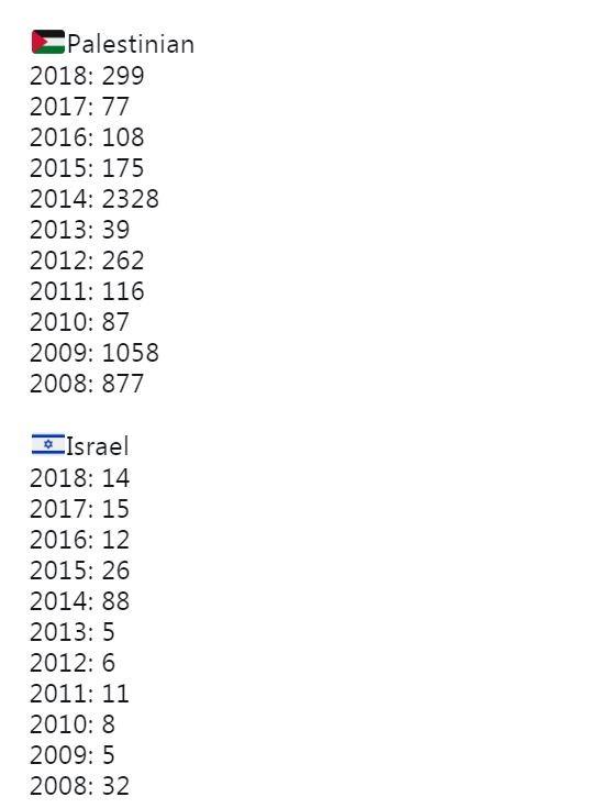 Жертвы палестино-израильского конфликта 2008-2018