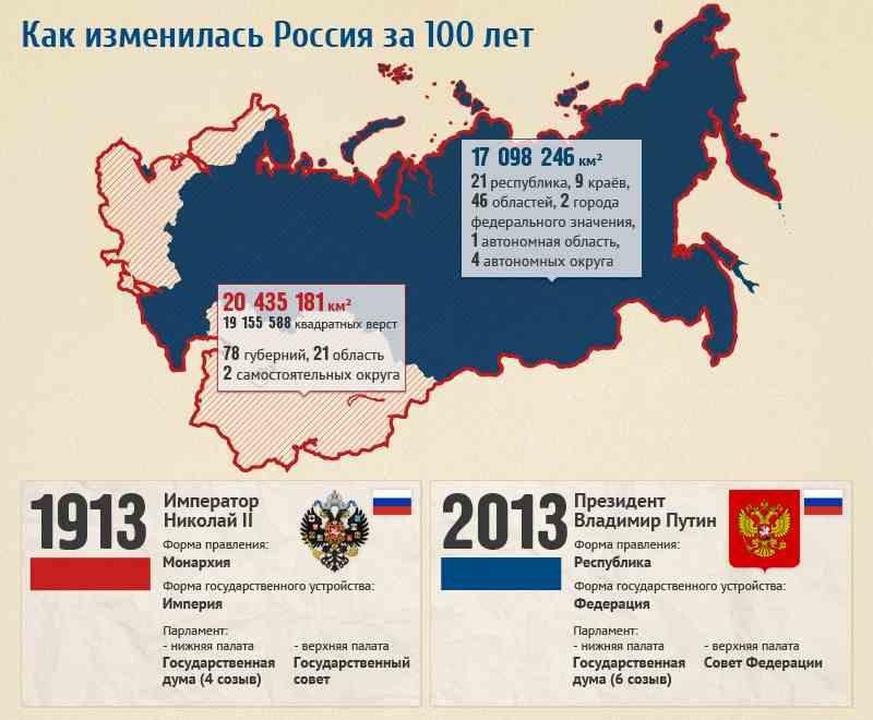 Сравнение России в 1913 и 2013 годах. Как изменилась наша страна?