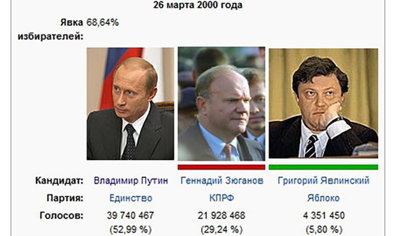 26 марта - Путин выигрывает свои первые президентские выборы