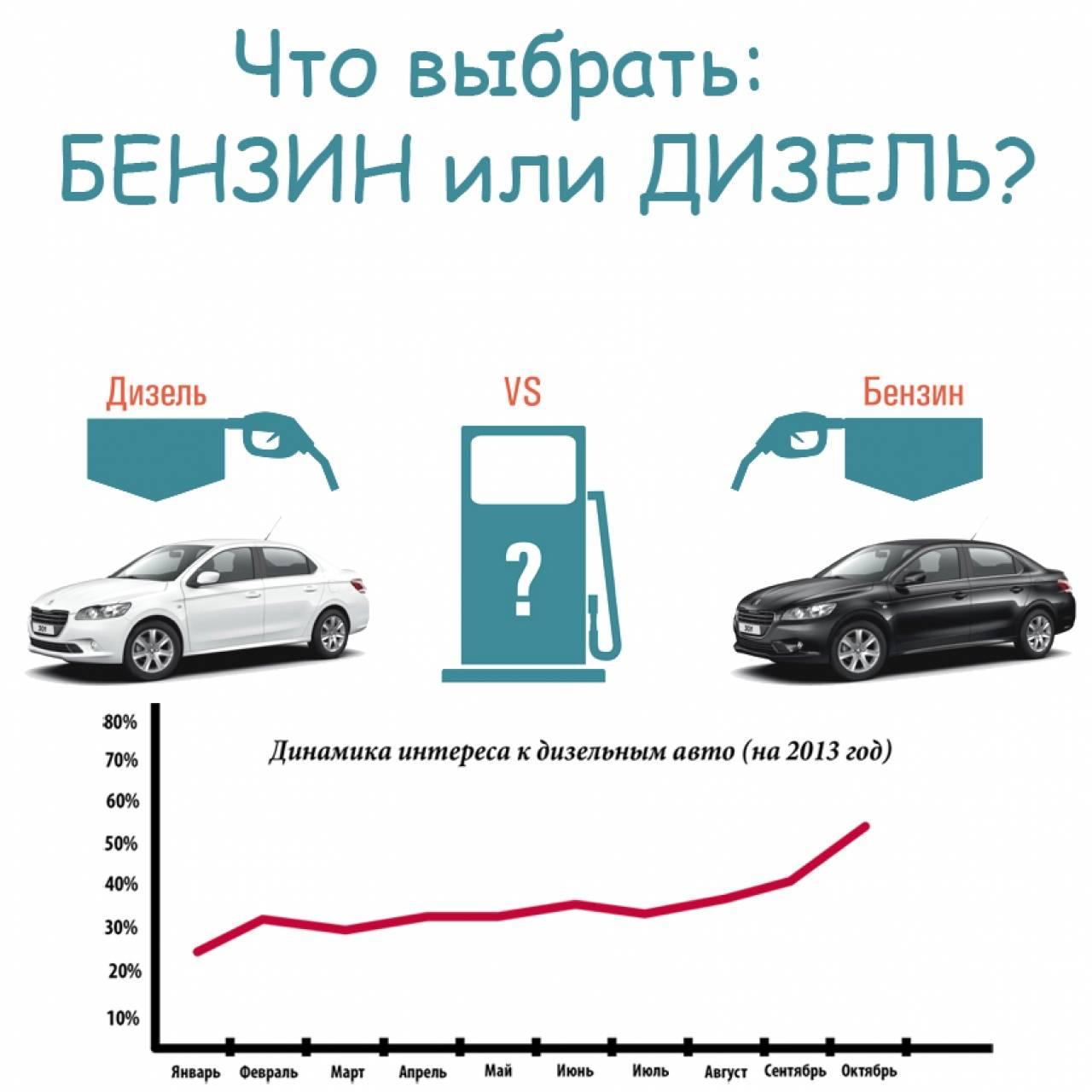 Двигатель: бензиновый или дизельный. Что выбрать?