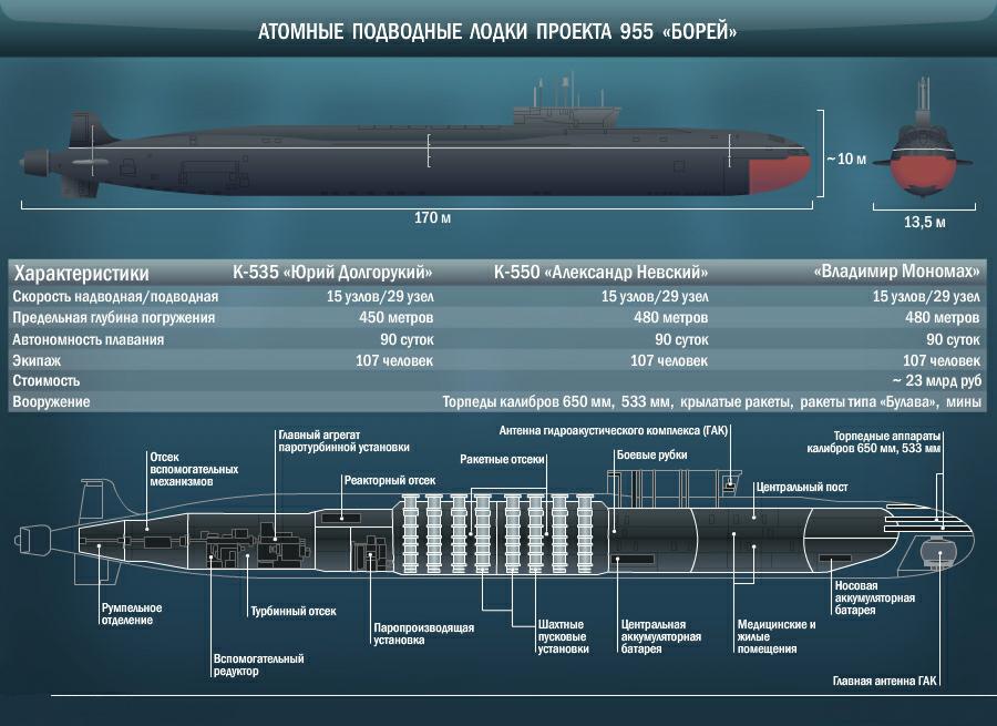 состав вооружения подводной лодки