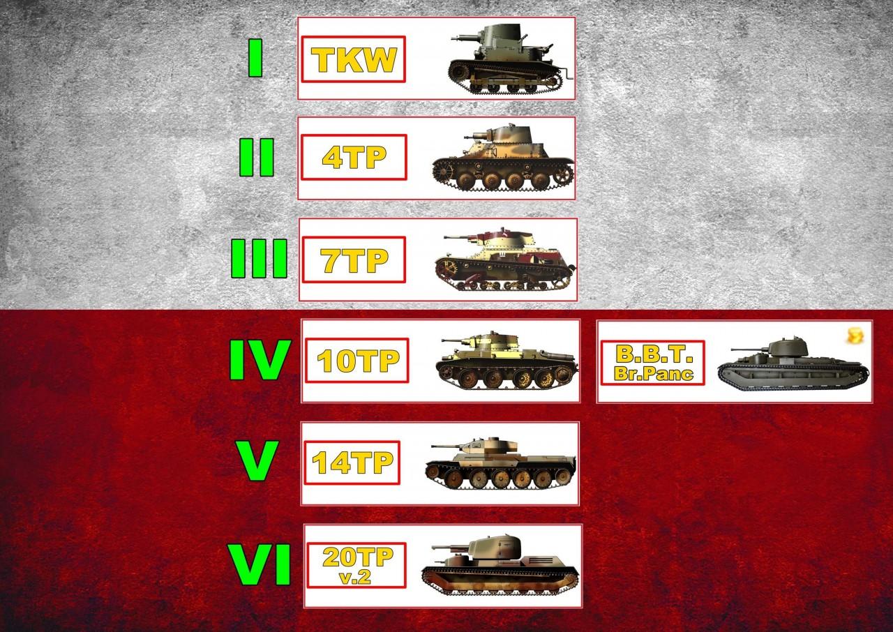 Польские танки в World of Tanks (I-VI уровень)