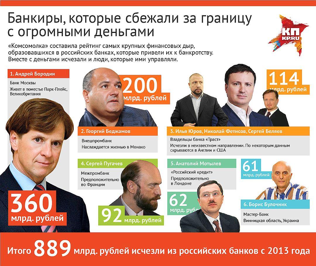 Восемь банкиров, которые сбежали за границу с чужими деньгами Фото: Наиль ВАЛИУЛИН