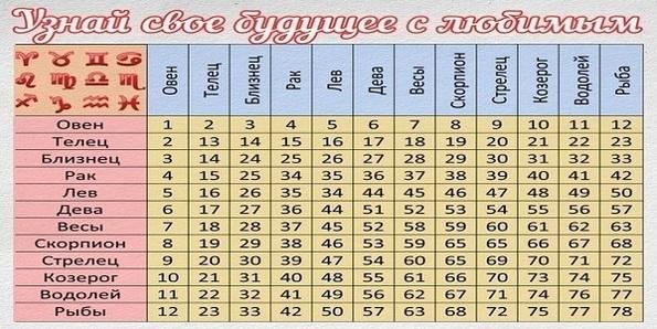 Подробный гороскоп на август для всех знаков зодиака