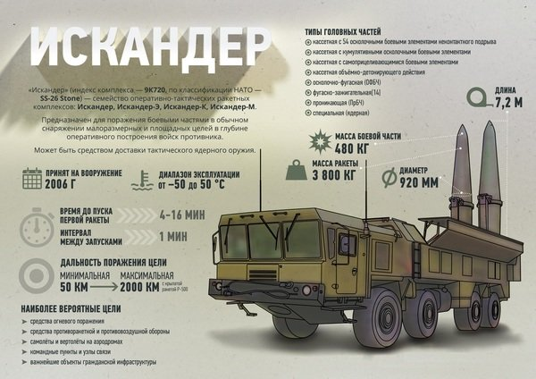 Россия: Искандеры готовы!