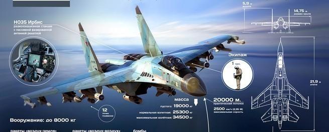 """Видеофакт. Истребитель поколения 4++ """"нарушил законы физики"""". Сравнение пилотажа Су-35С и F-35"""