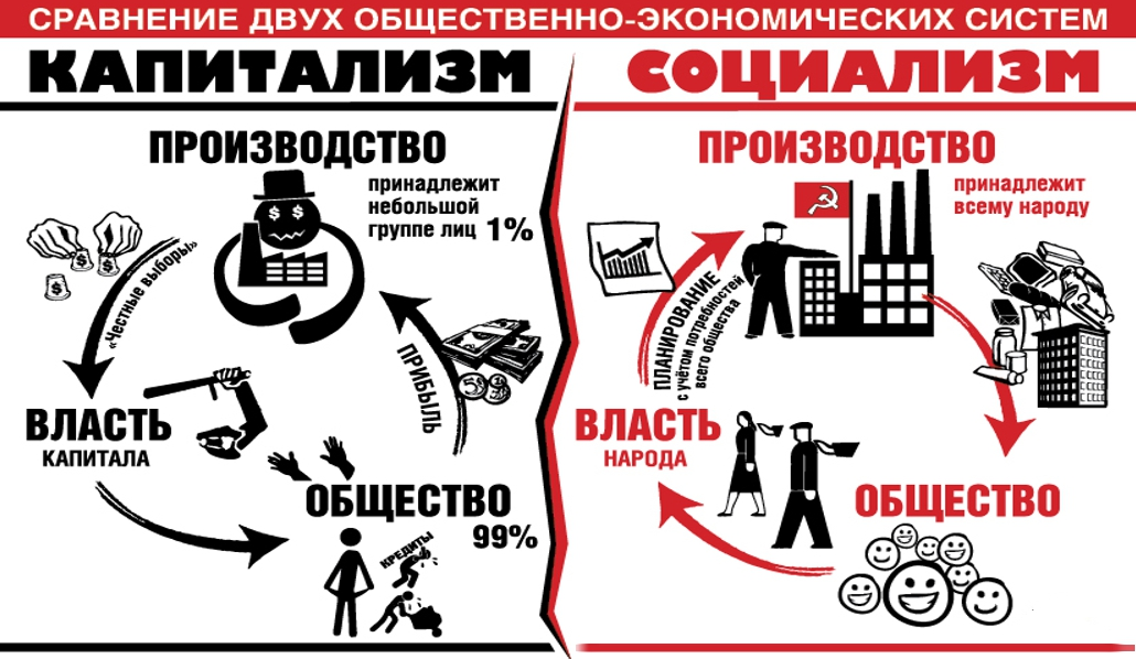 Картинки по запросу социализм