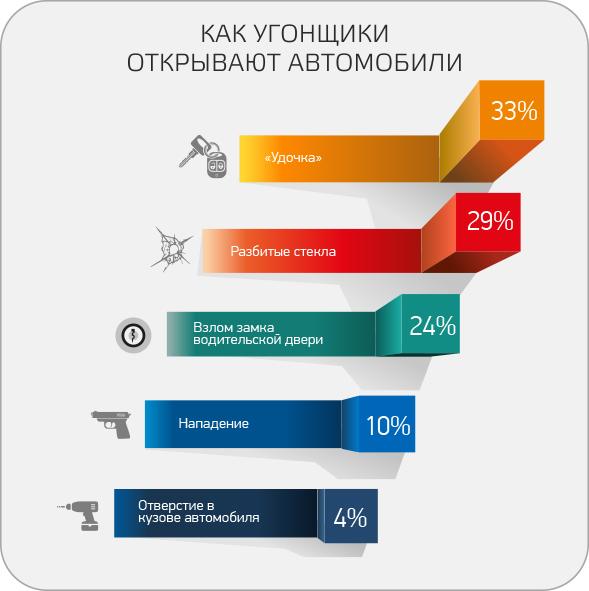 «Удочка» стала самым популярным способом угона авто в России