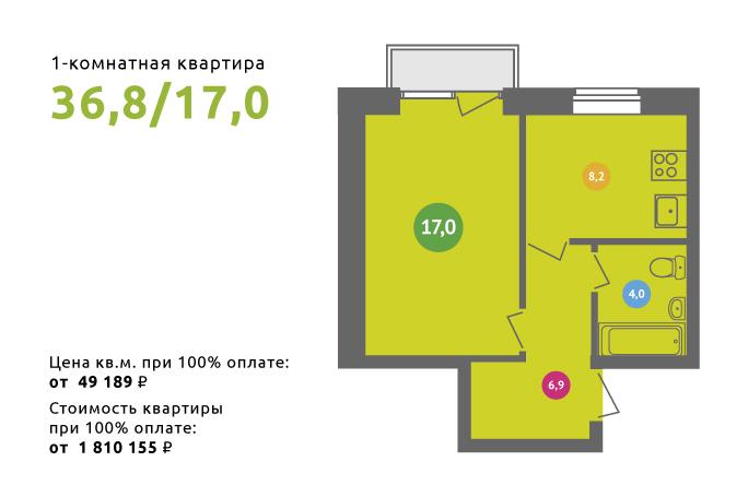 Сколько лет нужно копить на жилье в России?
