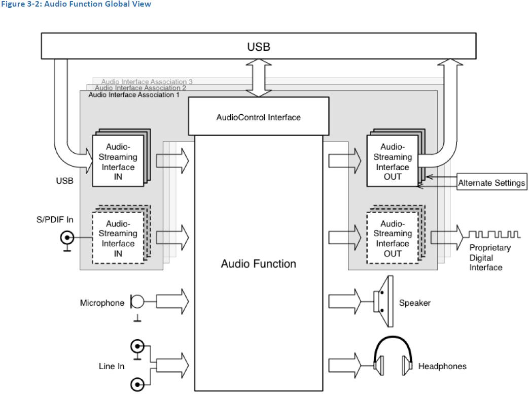 Новые спецификации USB-C позволят отказаться от аудиогнезда