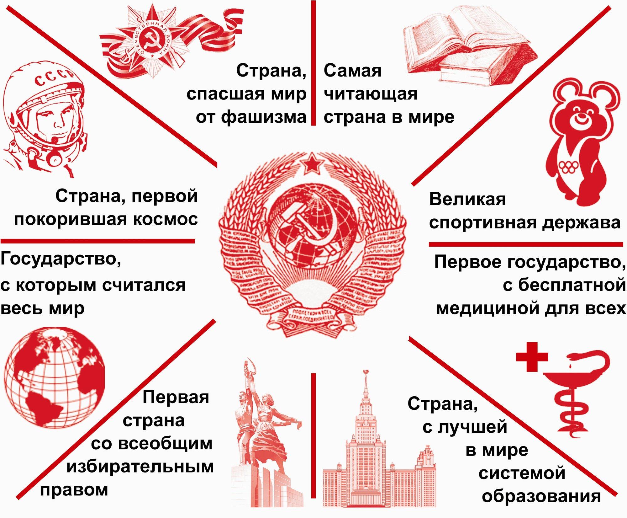 Если вам требуется понять, что за человек перед вами – задайте ему вопрос о его отношении к СССР