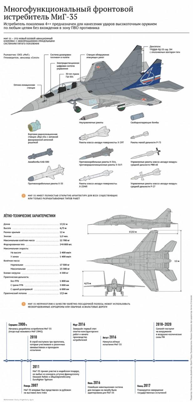 Новый, легкий, фронтовой: МиГ-35 — веский аргумент России в небе