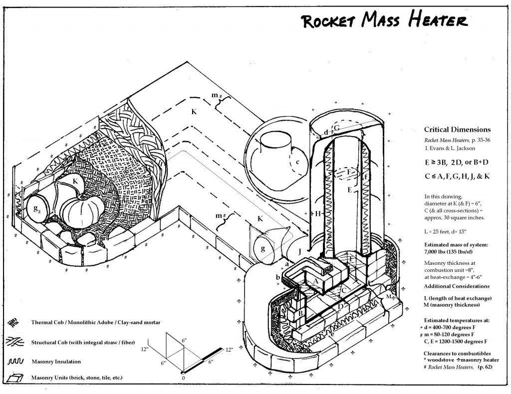 Ракетная печь корея чертежи