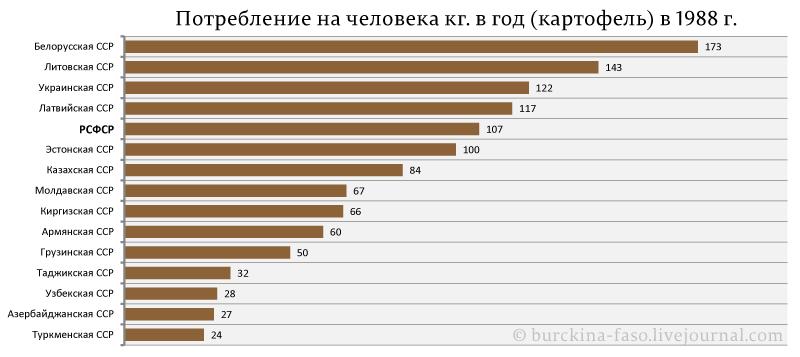 Объедали ли Россию другие республики СССР?