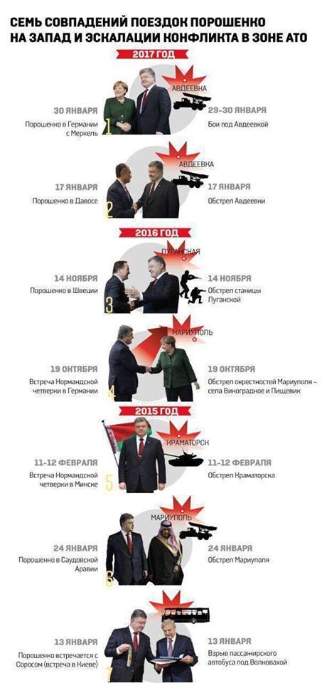 Появилась инфографика, доказывающая, что Порошенко заранее спланировал бойню под Авдеевкой