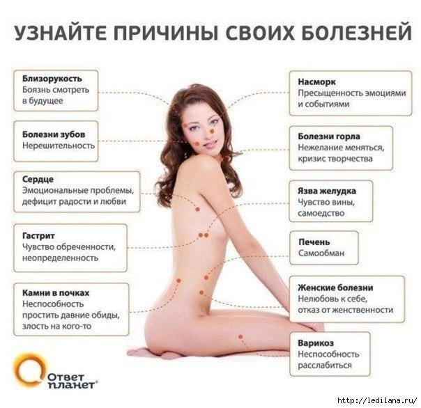 3925311_prichini_bolezni_telo_tochki (604x586, 140Kb)