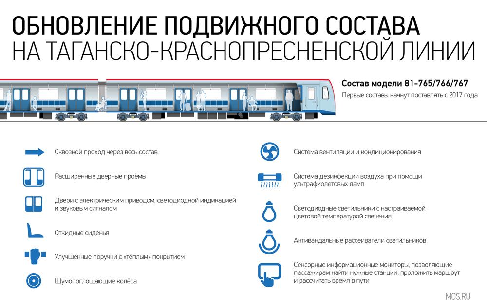 В поездах метро появятся USB…