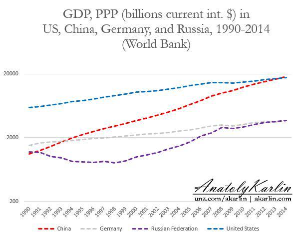 Всемирный банк подсчитал бабки, почесал тыковку и вывел Россию на 4 место в мире