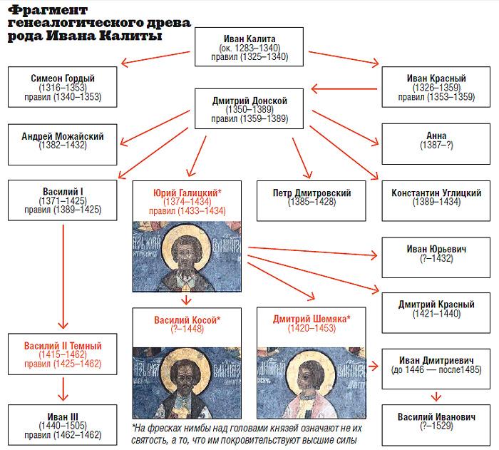 Слепая сила Москвы -- чем закончилась последняя междоусобная война на Руси