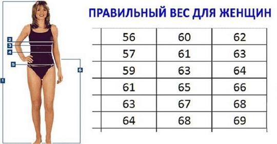 Правильный вес, который рекомендуют доктора. Таблица роста и веса