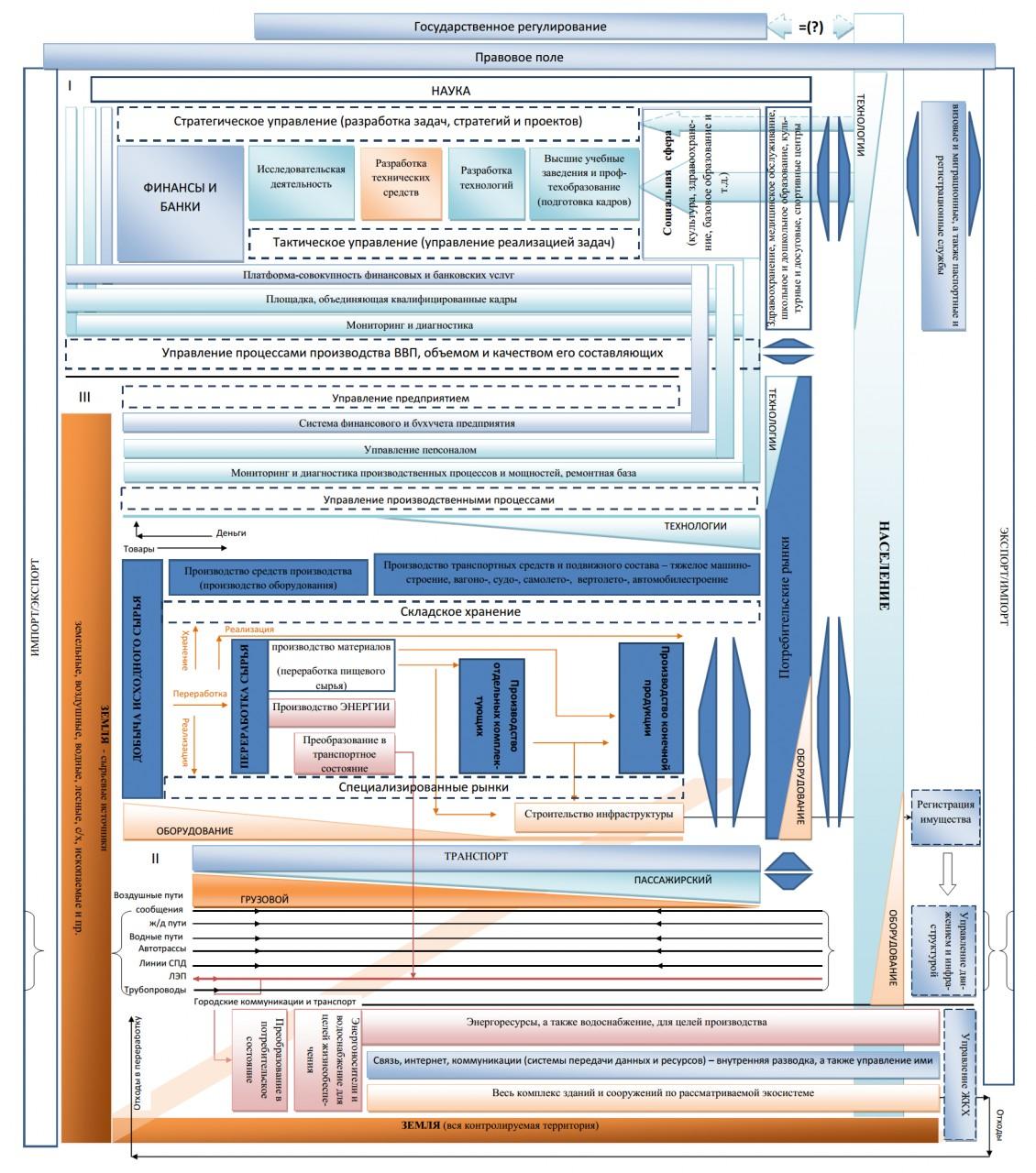 Экономика с точки зрения программиста. Взгляд изнутри... Часть 2