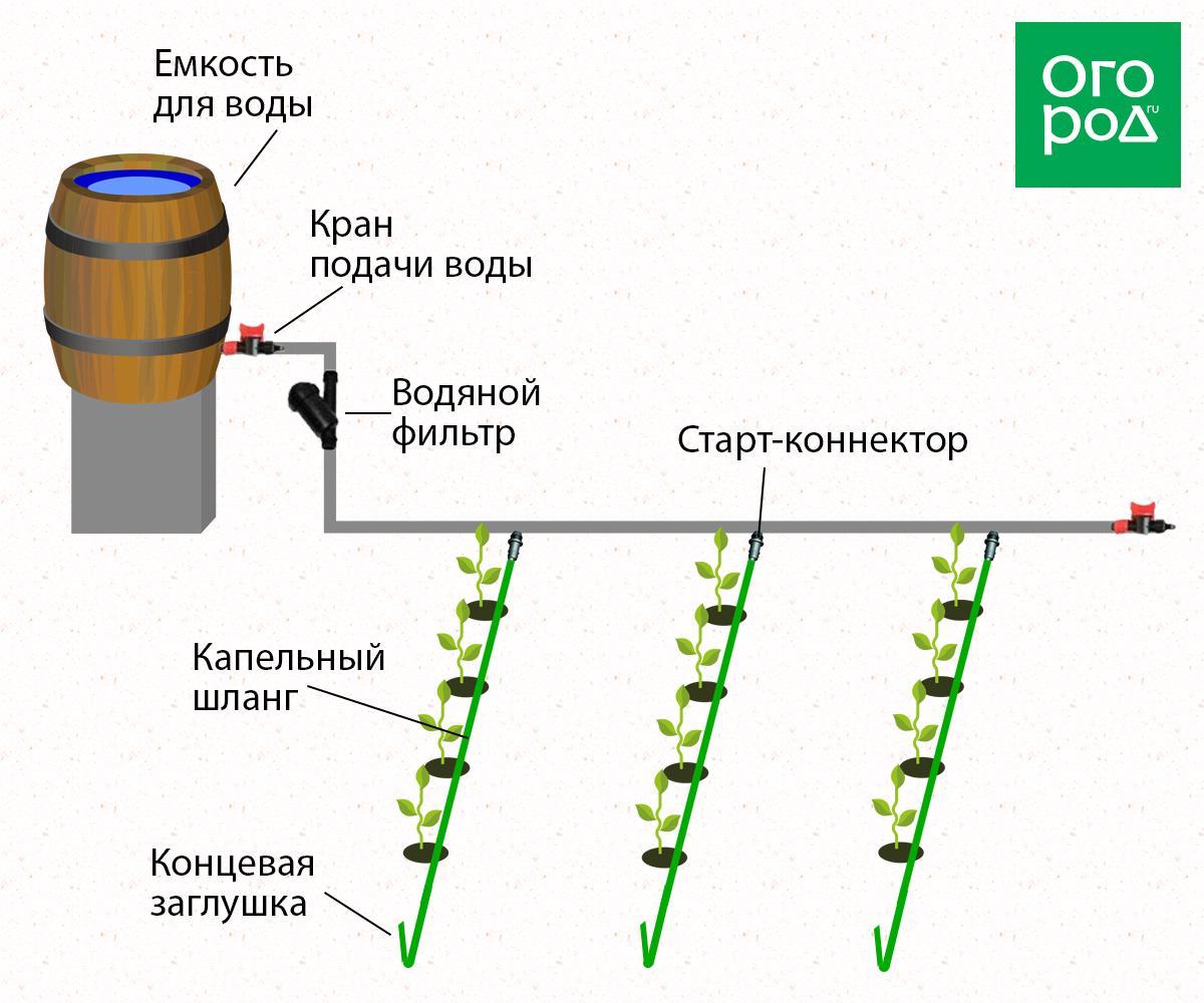 Капельницы для системы капельного полива своими руками