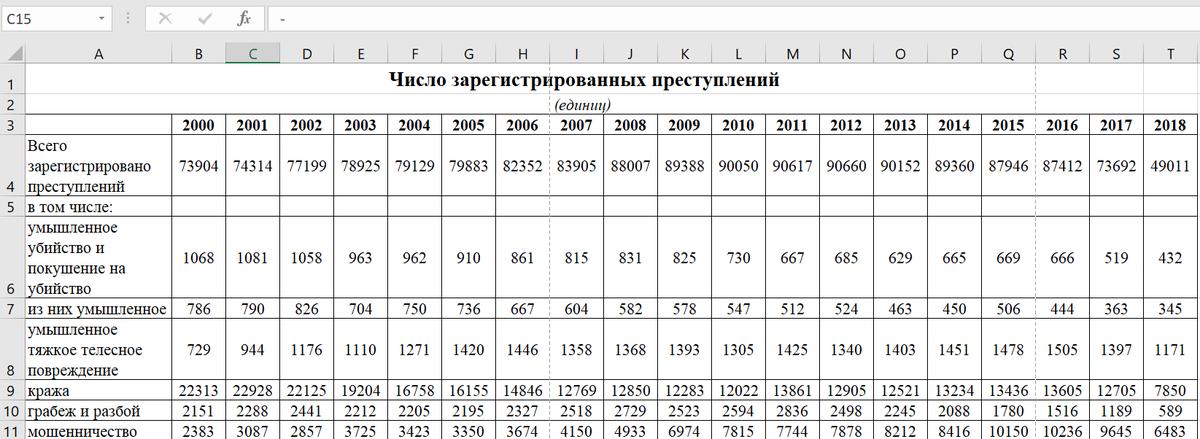 Официальная статистика по преступлениям в стране. Население - 33 млн