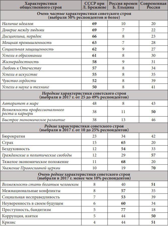Представления россиян о характеристиках, присущих разным историческим периодам развития страны, %.